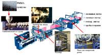 Производство экструзионного оргстекла